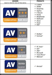 Teste dos melhores anti vírus