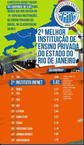 2ª melhor instituição de ensino privada do estado do Rio de Janeiro